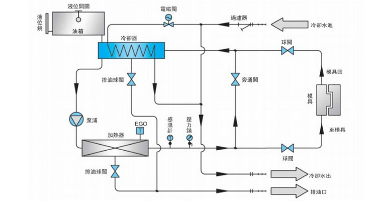 油温机顾名思义,就是以导热油做为传热媒介的模温机。油温机自身设有一个储油箱,工作时导热油由储油箱进入系统,经循环泵打入到模具或其它需要控温的设备,导热油从被控温设备出来后,再返回到系统,周而复始。导热油同过加热器升温,当感温探头探测到的媒体温度达到设定值时,加热器停止工作。当温度低于设定值时,加热器开始工作,当温度达到设定值后,又停止工作。如此循环往复。 油温机原理图: